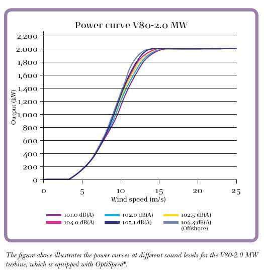 wind turbine efficiency