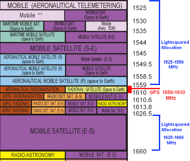 GPS and LightSquared satellite allocations